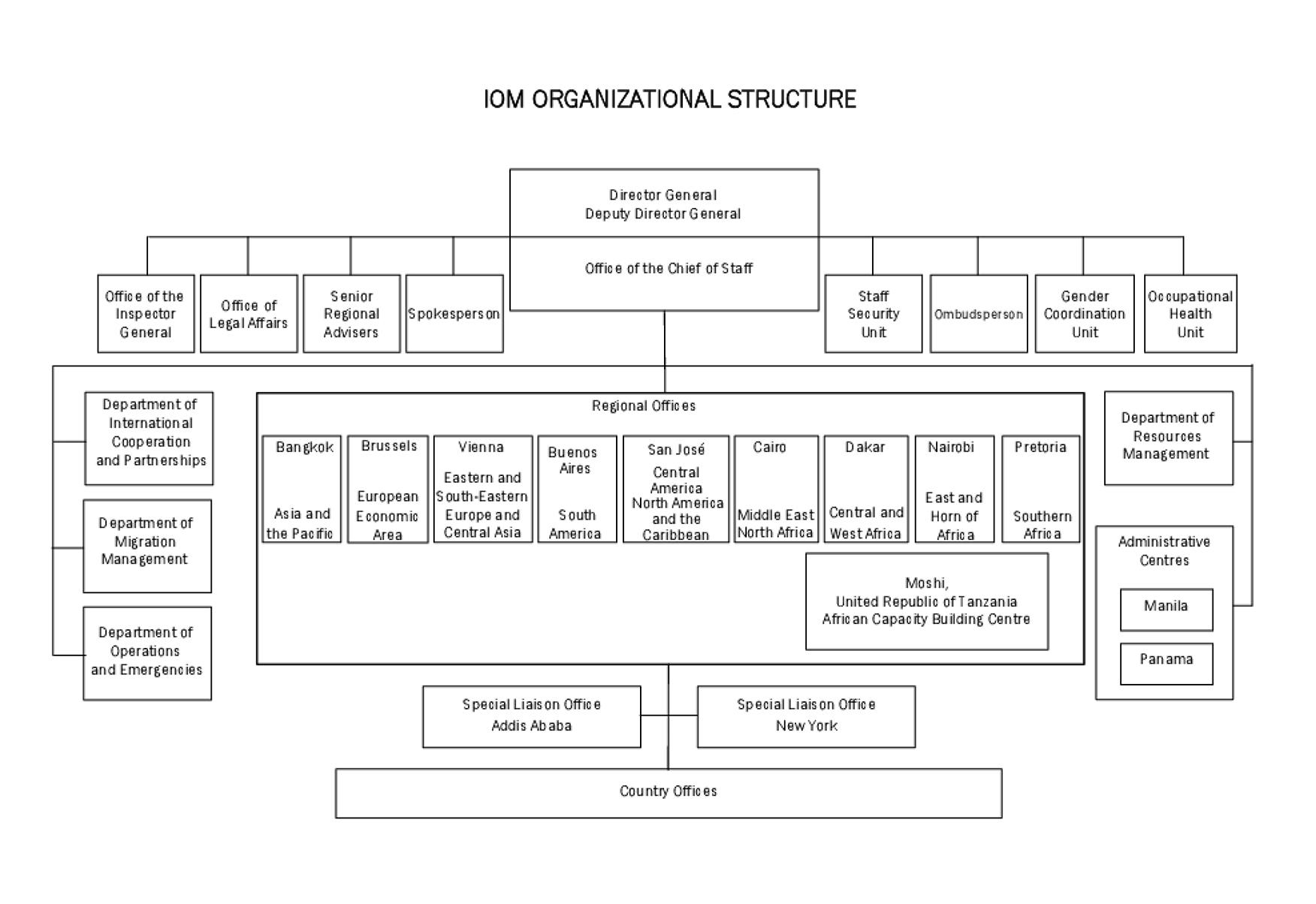 organizational structure of boston pizza international inc Contact information head office, montréal cogeco inc and cogeco communications inc 5, place ville-marie, office 1700 montréal (québec) h3b 0b3.