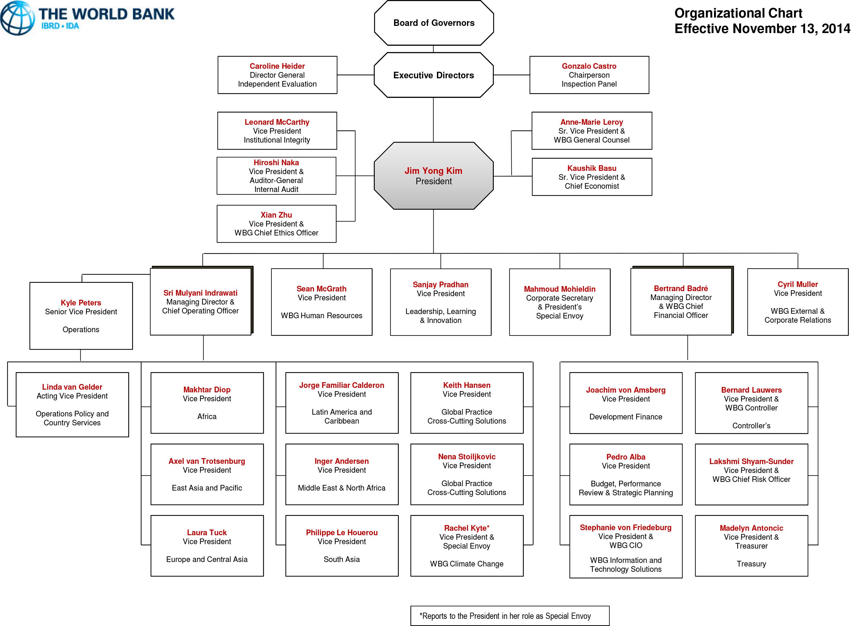 Apple organizational structure 2016