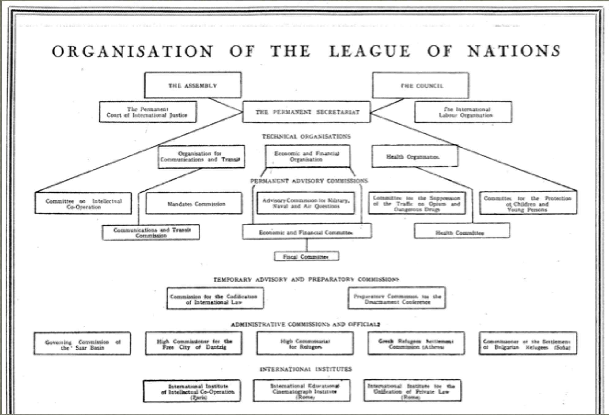 league of nations structure - photo #9